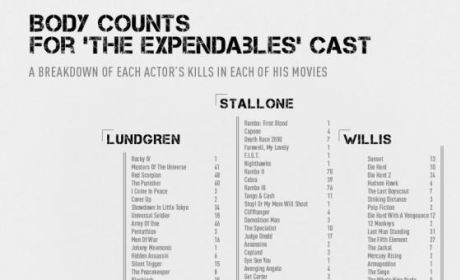Ridiculous Expendables Poster Calculates Death Tolls