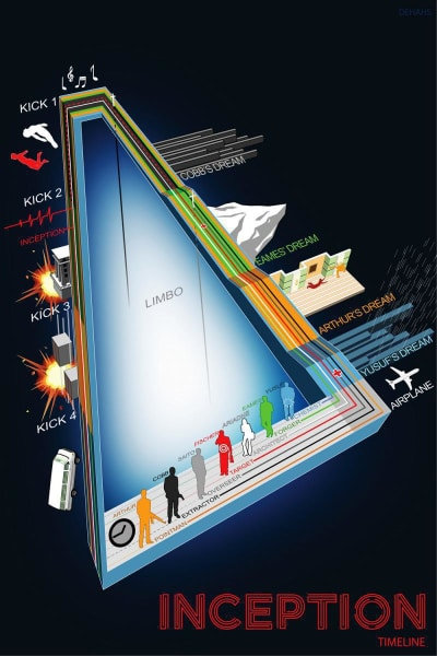 Inception Timeline