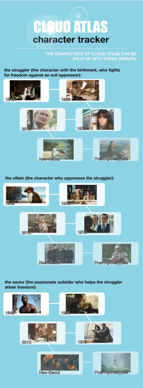 Cloud Atlas Characters Explained Infographic