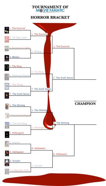 Horror Bracket Semifinals